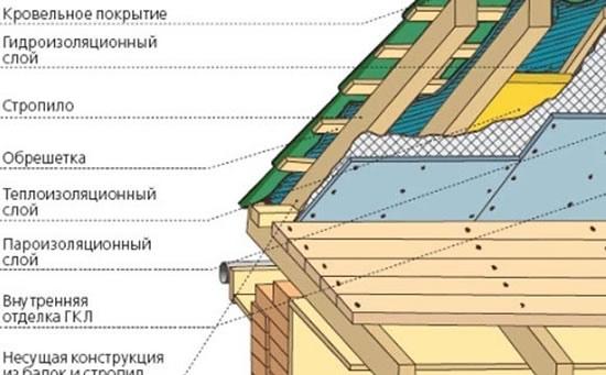 Покрываем крышу своими руками