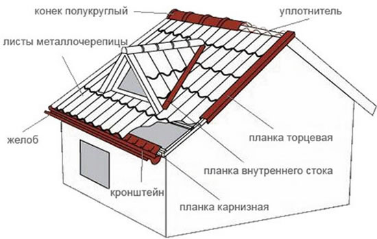 Металлочерепица как крыть