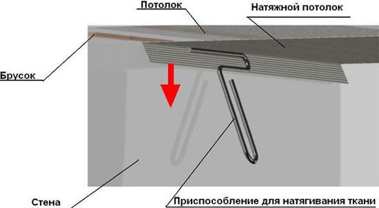 Как натянуть потолки своими руками