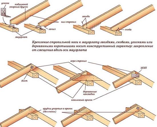 Устройство двухскатной крыши - как сделать монтаж, продумать конструкцию и проект дома, как рассчитать площадь кровли, выбрать ч