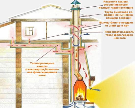 Установка и устройство дымохода для камина, как сделать сечение