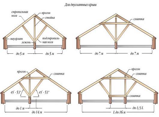чертежи двухскатной крыши
